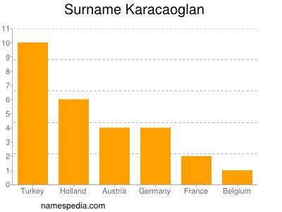 Surname Karacaoglan