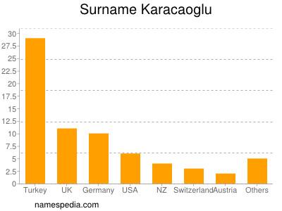 Surname Karacaoglu