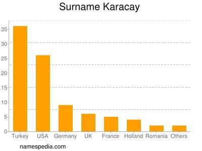 Surname Karacay