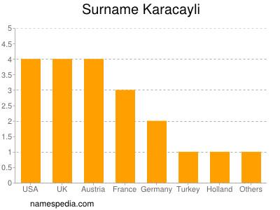 nom Karacayli