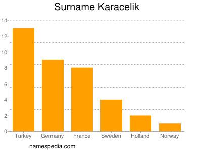 Surname Karacelik