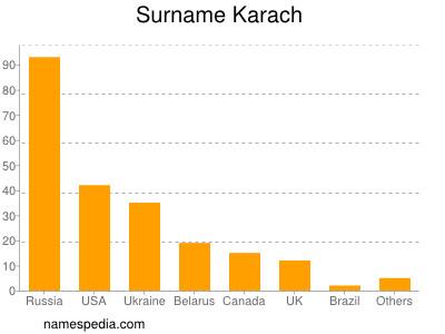Surname Karach