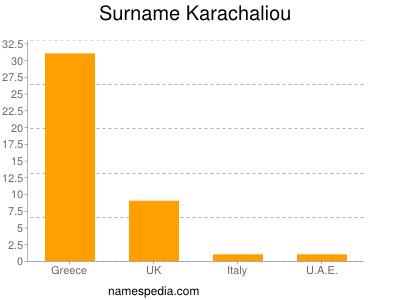 Surname Karachaliou