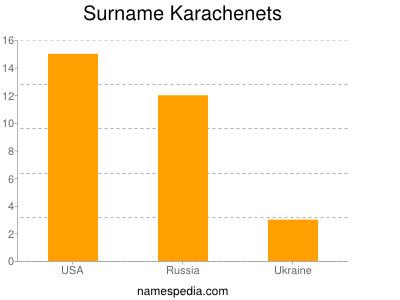 Surname Karachenets