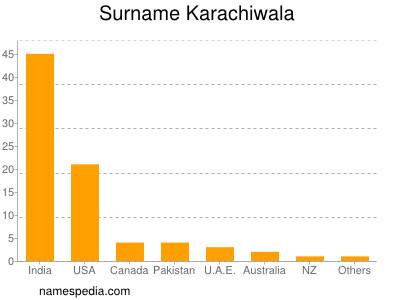 Surname Karachiwala