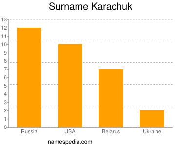 Surname Karachuk