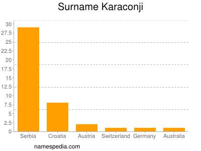 Surname Karaconji