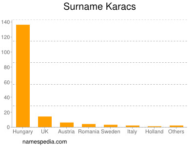 Surname Karacs