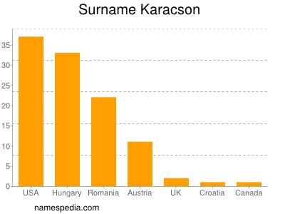 Surname Karacson