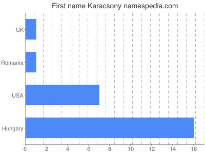 Given name Karacsony