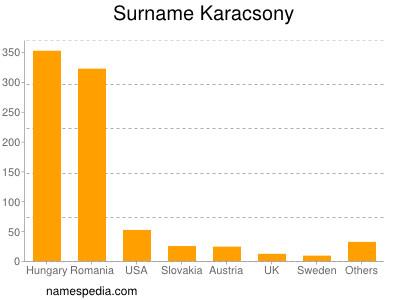 Surname Karacsony