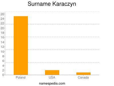 Surname Karaczyn