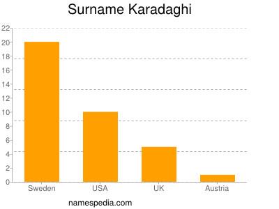 Surname Karadaghi