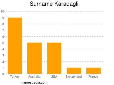 Surname Karadagli