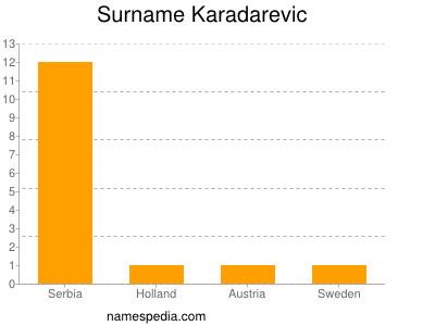 Surname Karadarevic