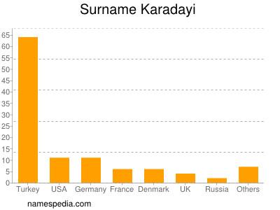 Surname Karadayi
