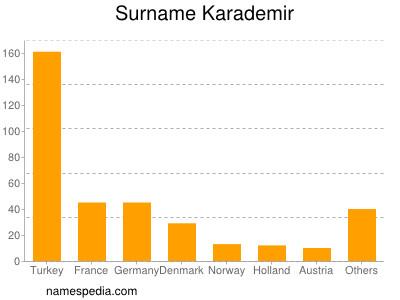 Surname Karademir