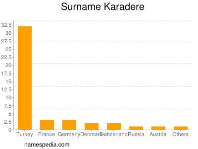 Surname Karadere