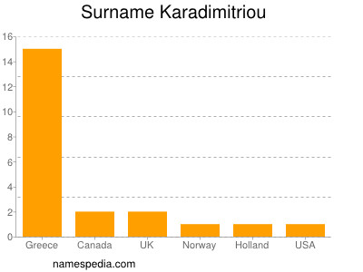 Surname Karadimitriou