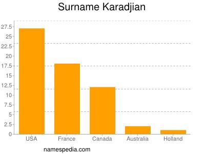 Surname Karadjian