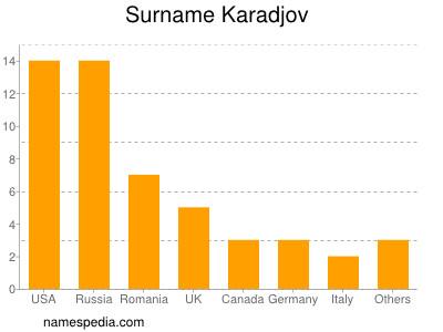 Surname Karadjov