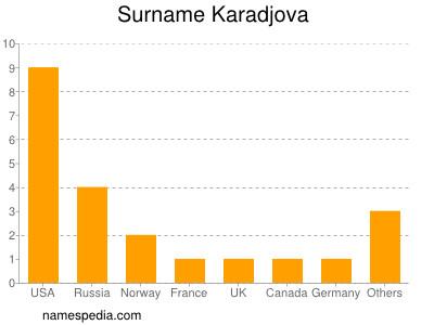 Surname Karadjova