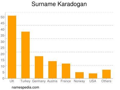 Surname Karadogan
