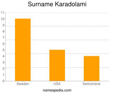 Surname Karadolami