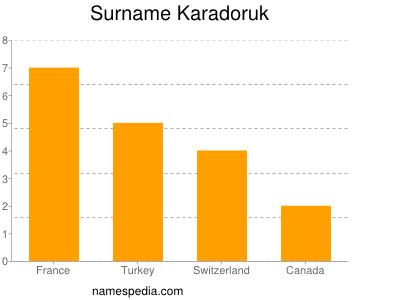 Surname Karadoruk
