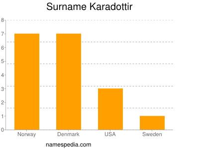 Surname Karadottir