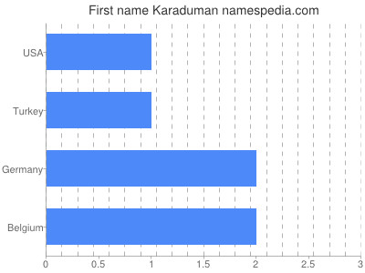Given name Karaduman