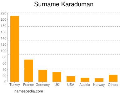 Surname Karaduman