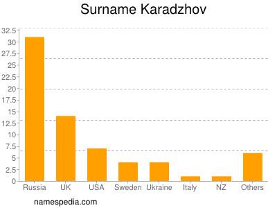 Surname Karadzhov