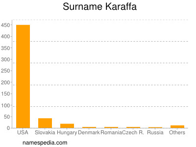 Surname Karaffa