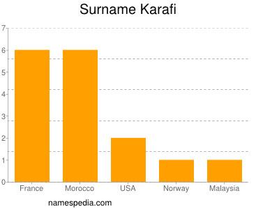 Surname Karafi