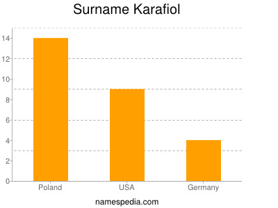 Surname Karafiol