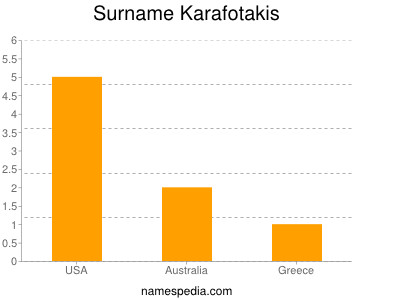Surname Karafotakis