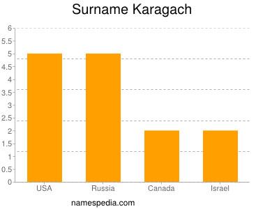 Surname Karagach