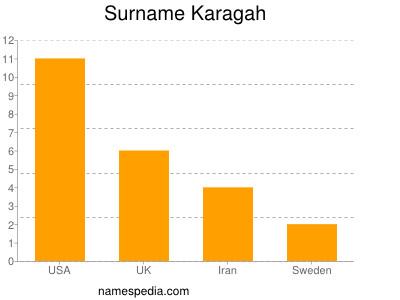 Surname Karagah