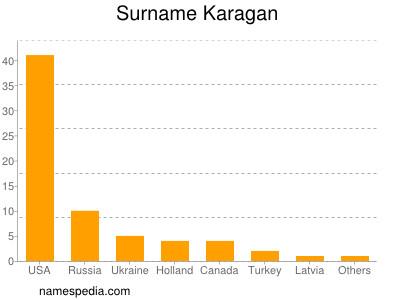 Surname Karagan