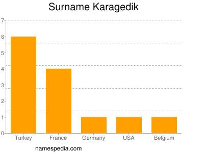Surname Karagedik