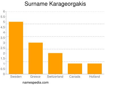 Surname Karageorgakis
