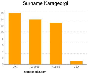 Surname Karageorgi