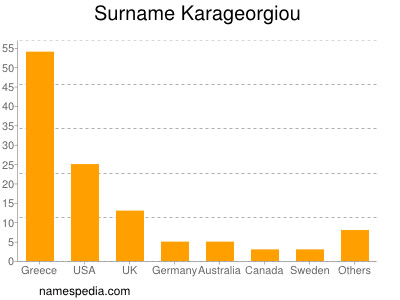 Surname Karageorgiou