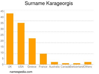 Surname Karageorgis