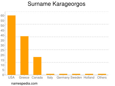 Surname Karageorgos