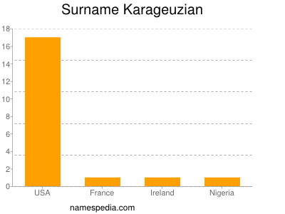 Surname Karageuzian