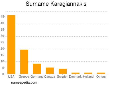 Surname Karagiannakis