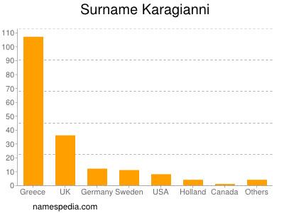 Surname Karagianni