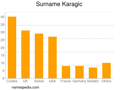 Surname Karagic